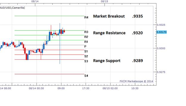 FX Reversals: AUDUSD Trading Range Update