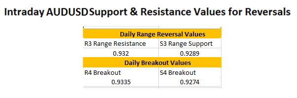 FX Wenden: Aktualisierung zur AUD/USD Trading-Range
