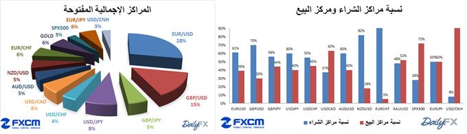 التحركات اليومية لأسعار العملات اليوم مع مؤشر ثقة المضارب