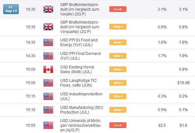Kurzer Marktüberblick 15.08.2014