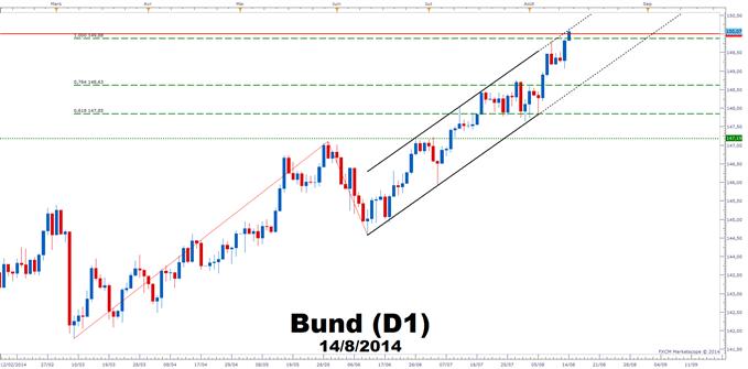 bund_price.