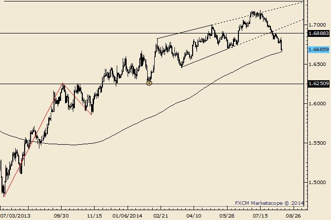 GBP/USD Doji at 200 Day Moving Average
