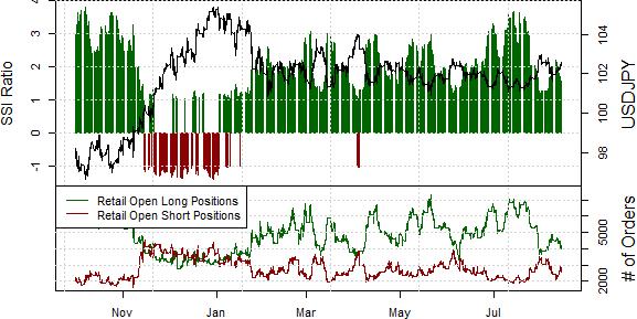 US Dollar Offers Trade Opportunities versus Japanese Yen