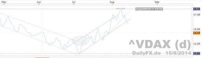 DAX vor versöhnlichem Wochenausklang –  Konjunkturelle Zweifel bleiben