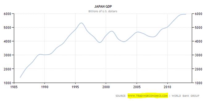 Das verlorene Jahrzehnt Japans