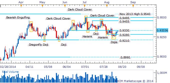 AUD/USD Edges Higher In Absence Of Bearish Reversal Candlesticks