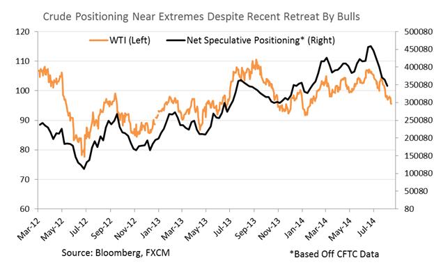 النفط يتراجع على الرغم من الإفتقار الى المحفزات الأساسية