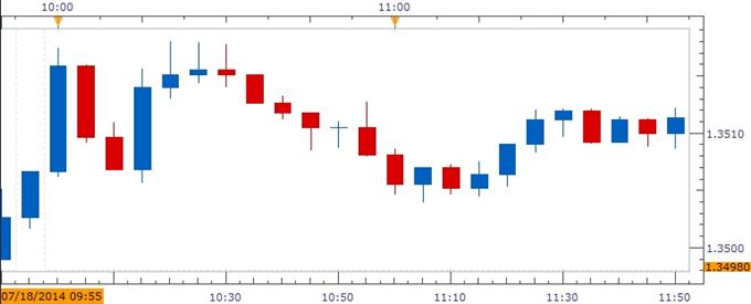 من المرجّح أن يستهدف اليورو\دولار الدعم القائم عند 1.3330 إثر المسح القوّي لجامعة ميشيغان
