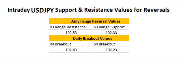 FX Wenden: Morgen-Breakout des USD/JPY