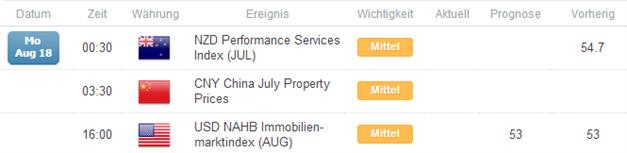 Kurzer Marktüberblick 18.08.2014