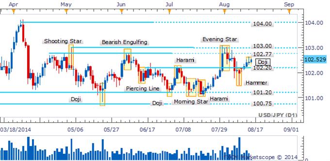 USD/JPY Doji Denotes Hesitation On Journey Towards Range-Top