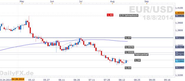 EUR/USD - Geldpolitische Treiber diese Woche erwartet, Verkaufsposition der Finanzinvestoren lockert sich leicht