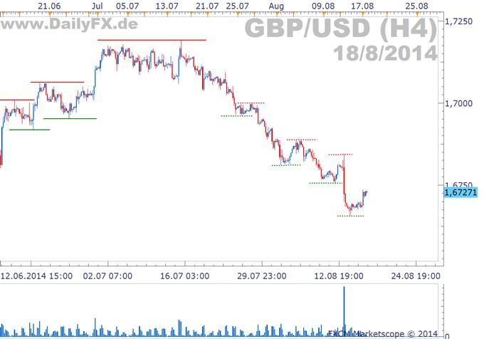 GBP/USD: Inflationsdaten die Woche nach dem Inflationsreport