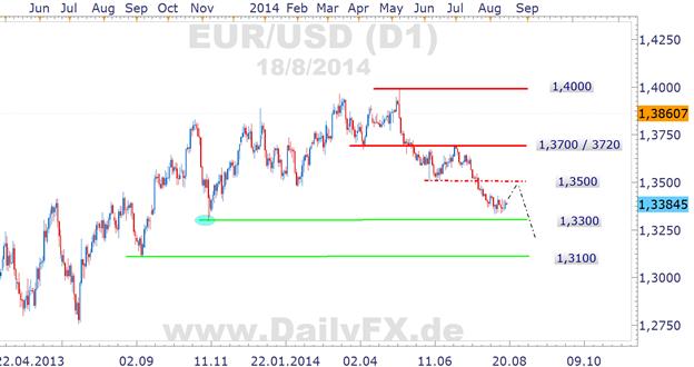 EUR/USD: Mini-Short-Squeeze in Richtung 1,35er Region und von dort Short?