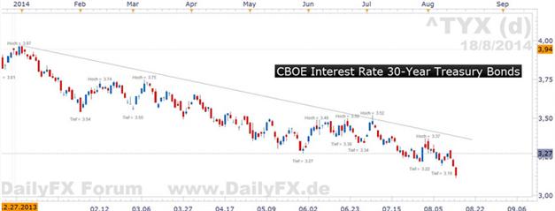 Euro-Bund: Nicht nur aufgrund der internationalen Spannungen zuletzt derartig fest
