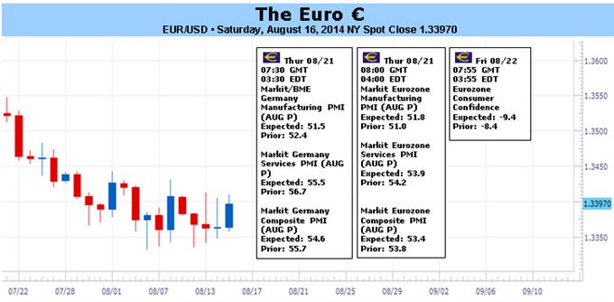 انحسار قوّة اليورو وسط توقّف النمو الإقليمي