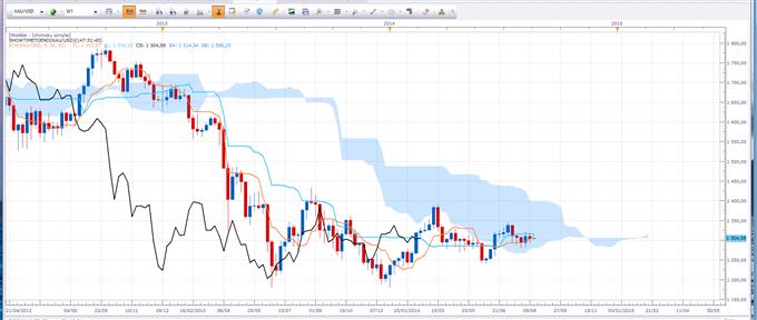 Ichimoku - Les tendances de la semaine sur l'or et le pétrole