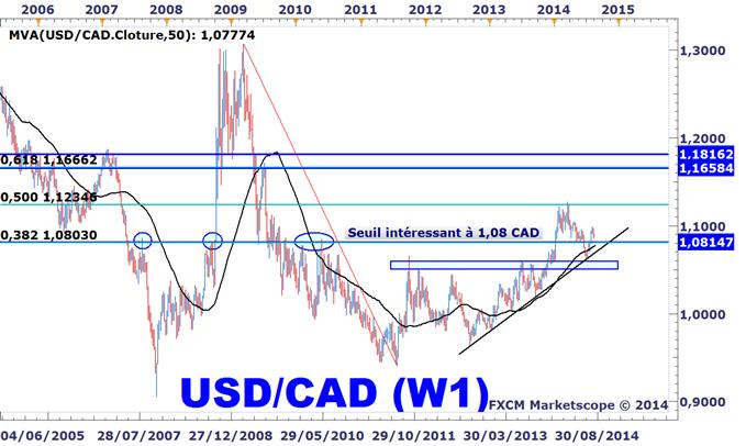 Idée de Trading DailyFX : Une nouvelle stratégie d'achat sur l'USDCAD
