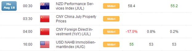 Kurzer Marktüberblick 19.08.2014