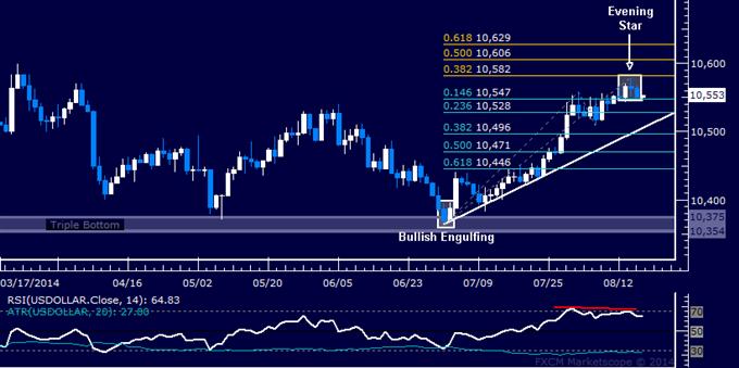 US Dollar at Risk of Pullback, Crude Oil Chart Setup Hints at Bounce