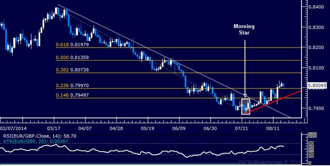 EUR/GBP Technical Analysis: Eyeing Resistance Below 0.81