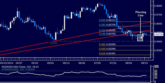 NZD/USD Technical Analysis: Rebound Stalls Near 0.85 Mark