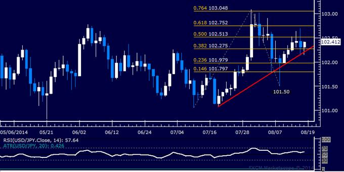 USD/JPY Technical Analysis: Seeking Upward Momentum