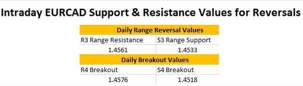 FX Wenden: EUR/CAD nähert sich Range-Unterstützung