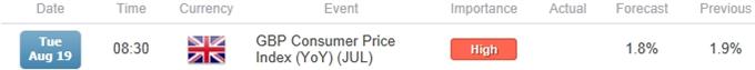 هوّة الإفتتاح الأسبوعية للإسترليني\دولار في دائرة الإستهداف قبيل صدور مؤشر أسعار المستهلك البريطاني