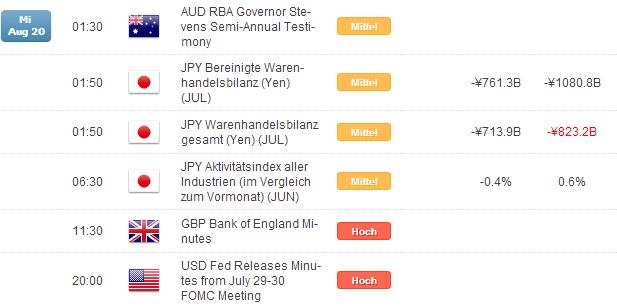 Kurzer Marktüberblick 20.08.2014
