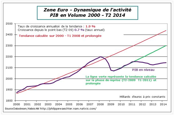 Quatre graphiques sur la dynamique de la zone Euro