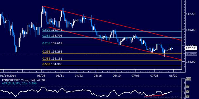 EUR/JPY Technical Analysis: Bounce Pauses Below Resistance