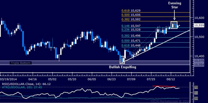 US Dollar Technische Analyse: Oberseiten-Risiko besteht weiter