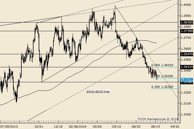 EUR/USD: Stoß tiefer steht vor Wende bevor