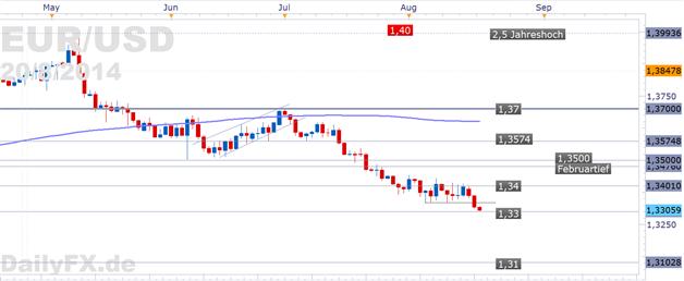 EUR/USD: setzt auf die 1,33 - Sitzungsprokotokoll der FOMC wird auf Signale für die nächsten Schritte der Fed durchleuchtet
