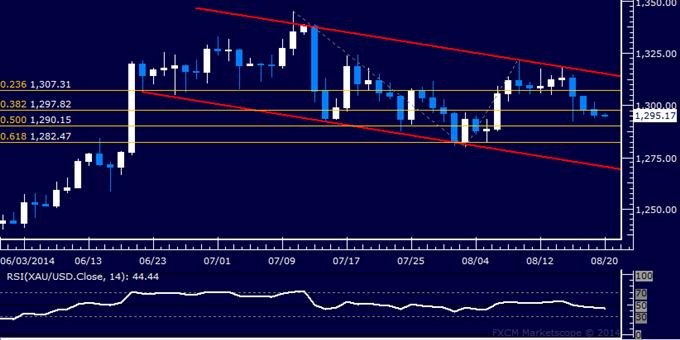 Gold Selloff Continues, US Dollar Rally Regains Momentum