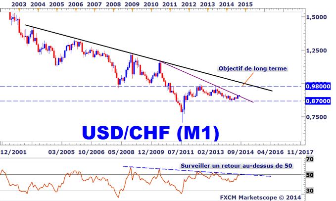 Idée de Trading DailyFX : Stratégies d'achat de l'USDCHF pour le court et long terme