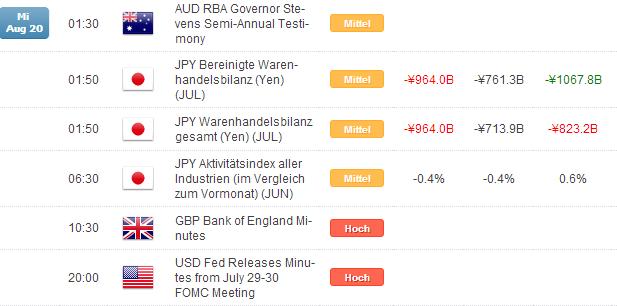 Kurzer Marktüberblick 21.08.2014