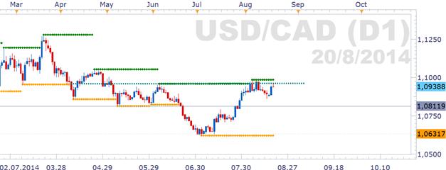 USD/CAD: kann der Kurs an der im Juli gesehenen Dynamik anknüpfen?