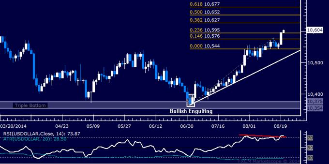 US Dollar Technische Analyse: Steigt auf höchsten Stand in 6 Monaten
