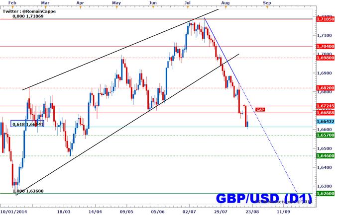 GBPUSD - Cadrage de la baisse en cours