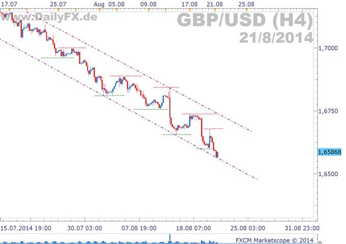 GBP/USD: Werden die Einzelhandelsumsätze das Cable weiter drücken?