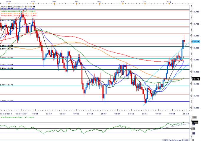 EUR/USD Vulnerable to Dovish Draghi- USD/JPY Carving Doji?