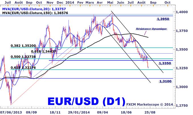Trading EURUSD sur Forex