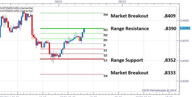 FX Wenden: NZD/USD nähert sich Widerstand