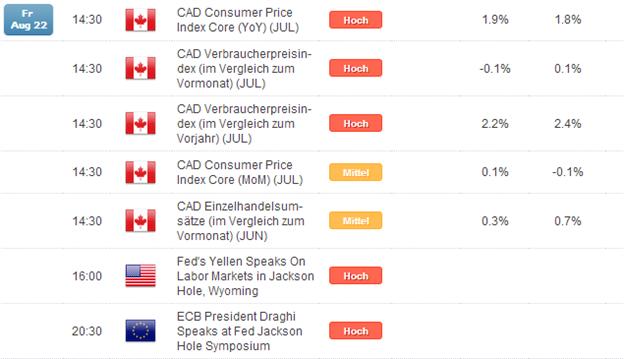 Kurzer Marktüberblick 22.08.2014
