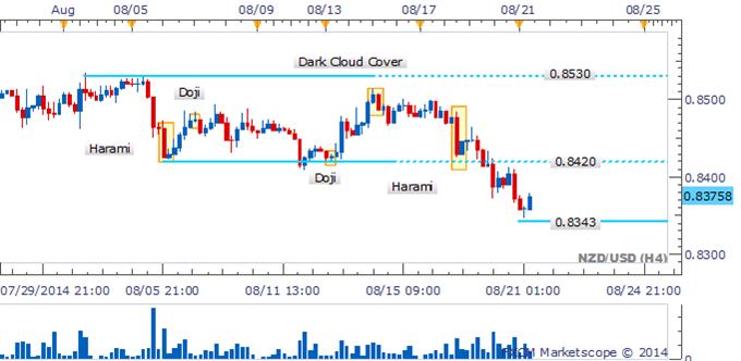 NZD/USD Cracks Key Support As Bullish Reversal Patterns Left Lacking