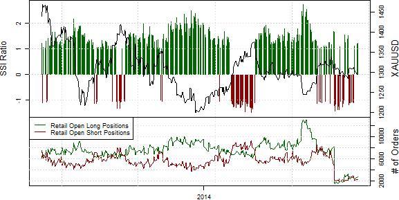 Speculative Sentiment Index - 21.08.2014