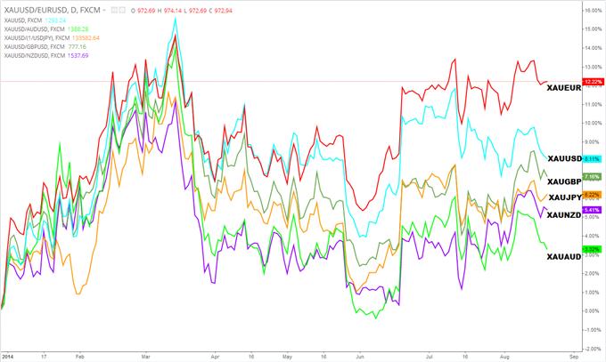 Analyses Métaux Précieux - DailyFX.fr - Page 3 Strategie-de-Trading-Lonce-dor-permet-un-meilleur-rendement-via-le-XAUEUR_body_GOLD_Performance