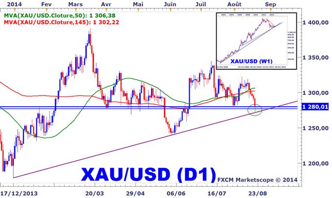 Analyses Métaux Précieux - DailyFX.fr - Page 3 Strategie-de-Trading-Lonce-dor-permet-un-meilleur-rendement-via-le-XAUEUR_body_XAUUSD1